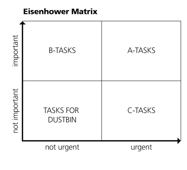 Eisenhower_Matrix